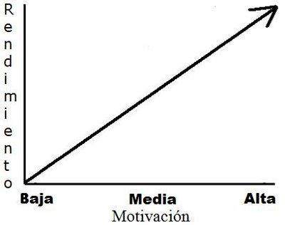 Relacion entre motivacion y rendimiento academico