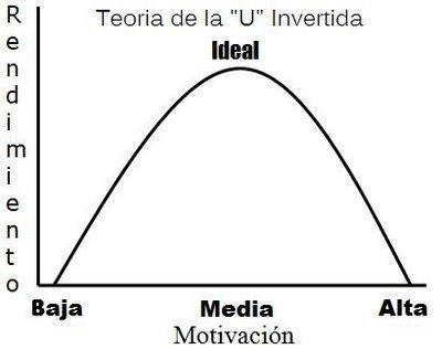 Teoria de la U invertida o Ley Yerkes - Dodson